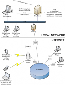 Stirlitz Media Logger network architecture